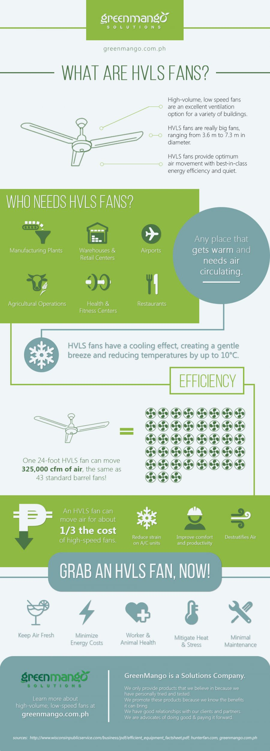 Infograph about high volume low speed (hvls) fans by Green Mango PH Solutions