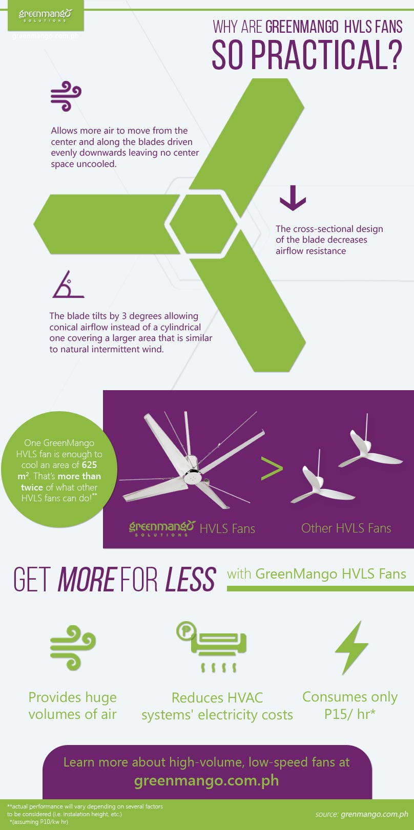 Practicality of HVLS Fans over Air Conditioning Units and Industrial Fans